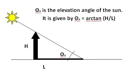 Elevation Angle of the Sun